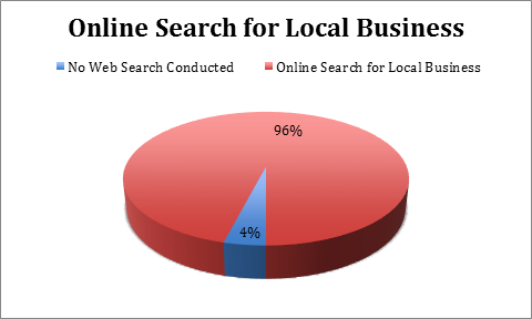 Online Search Percentage for Local Business