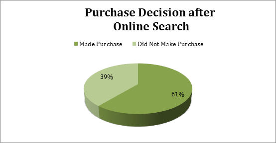 Purchase Decision Percentage after Onlice Search